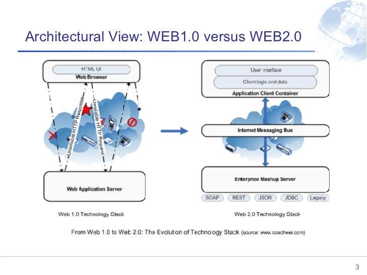 Architectural View: WEB1.0 versus WEB2.0