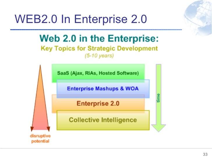 WEB2.0 In Enterprise 2.0