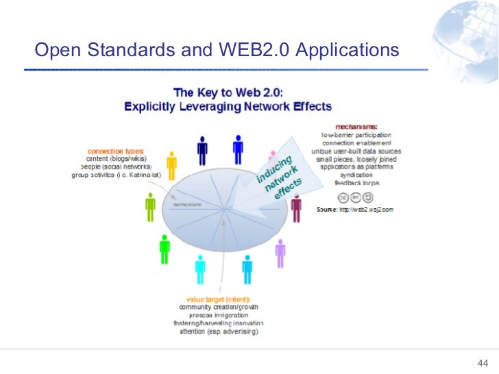 Open Standards and WEB2.0 Applications