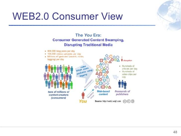 WEB2.0 Consumer View