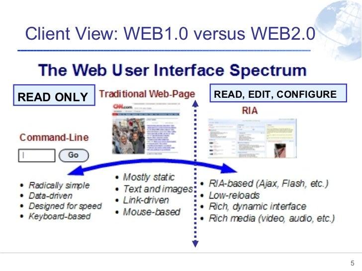 Client View: WEB1.0 versus WEB2.0 READ ONLY READ, EDIT, CONFIGURE