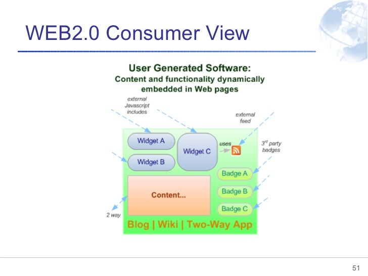 WEB2.0 Consumer View