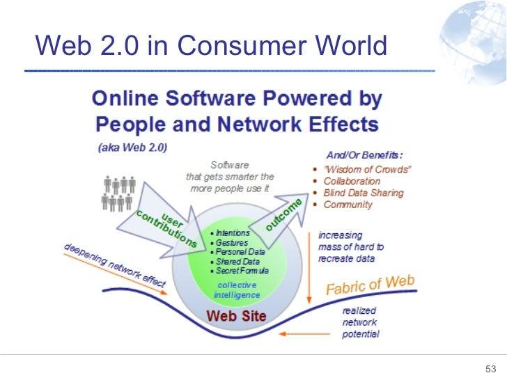 Web 2.0 in Consumer World