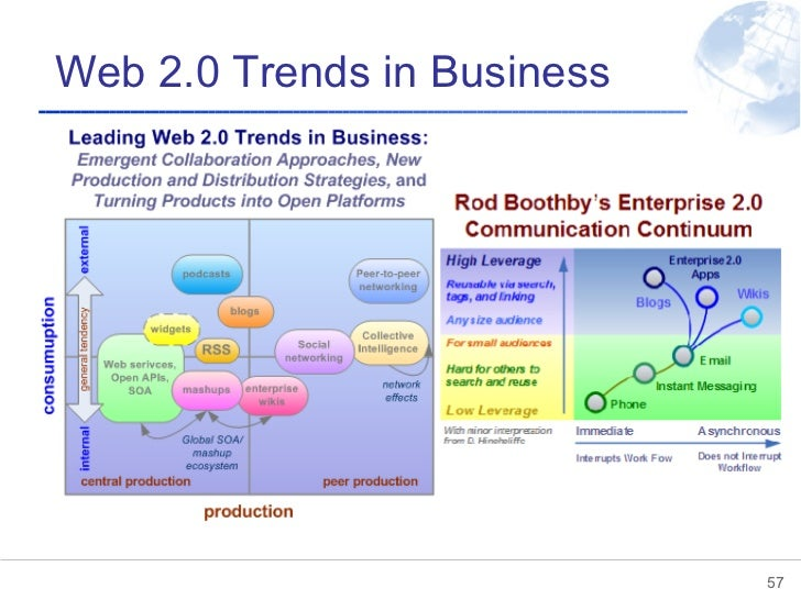 Web 2.0 Trends in Business