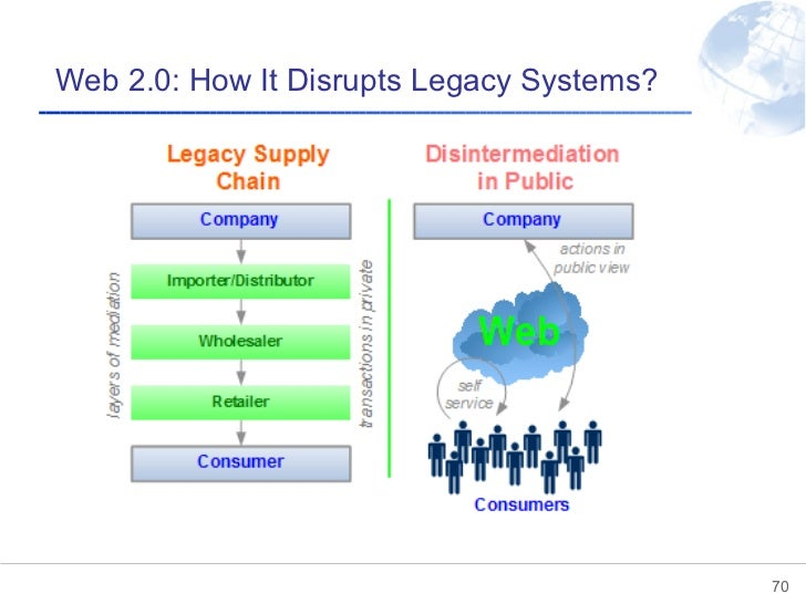 Web 2.0: How It Disrupts Legacy Systems?