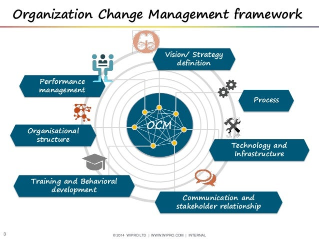 Enterprise Agile Adoption - An Organizational Change Management Journ…