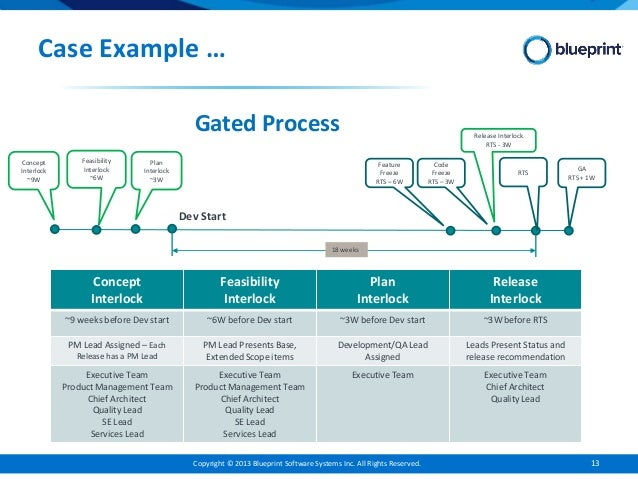 Enterprise agile requirements 13 copyright 2013 blueprint software malvernweather Choice Image
