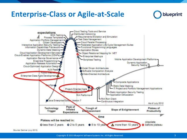 Enterprise agile requirements malvernweather Image collections