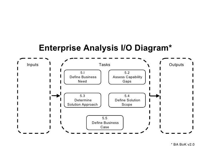 Enterprise analysis – the dark domain Slide 3