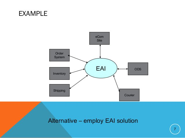 EXAMPLE 7 eCom Site Courier Shipping Inventory Order System ODSEAI Alternative – employ EAI solution