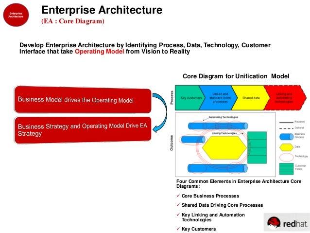 Enterprise Core Diagram Diy Wiring Diagrams