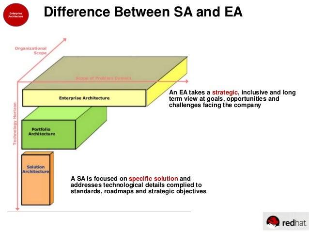 Enterprise architecture for Enterprise architect vs