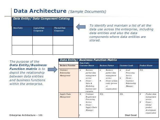 relationship between master data management and enterprise information architecture
