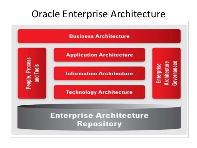 Example:TOGAF ADM To Cisco SONA; 11. Oracle Enterprise Architecture ...