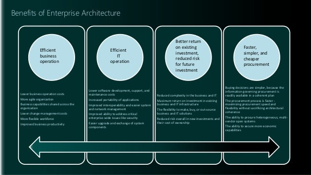 Augmenting It Strategy With Enterprise Architecture Assessment