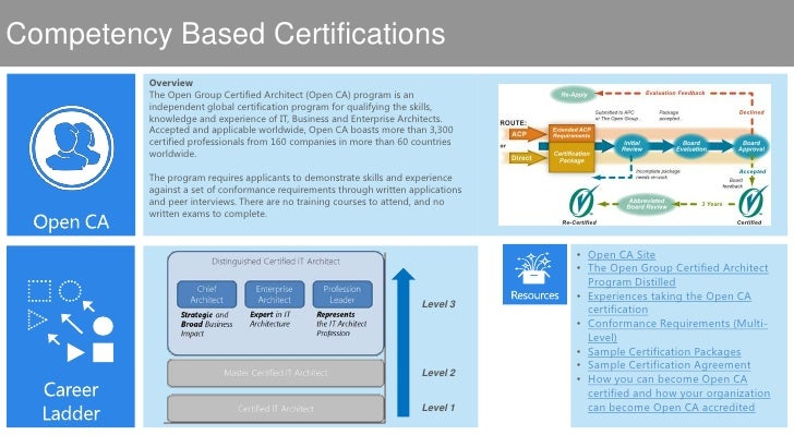 Enterprise architecture certifications distilled for Certified architect