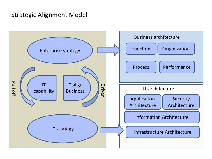 Enterprise Architecture J P Morgan Chase