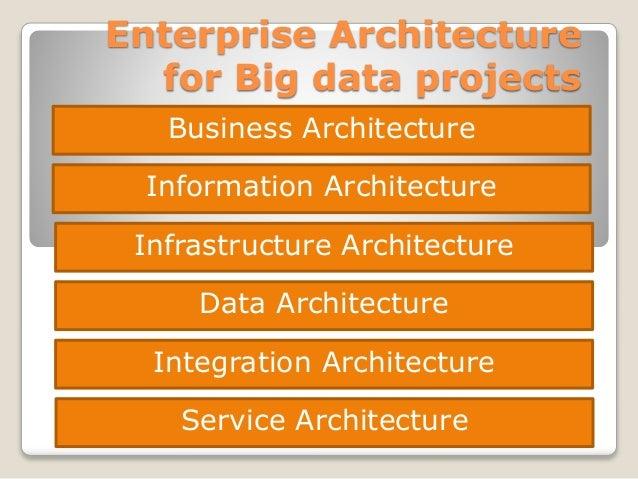 Enterprise Architecture for Big data projects Business Architecture Information Architecture Infrastructure Architecture D...