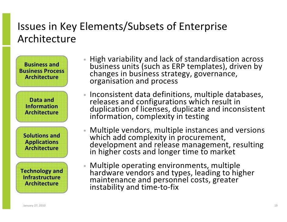 Enterprise architecture the open group 3352959 bunkyofo cute business architecture framework template ideas fbccfo Gallery