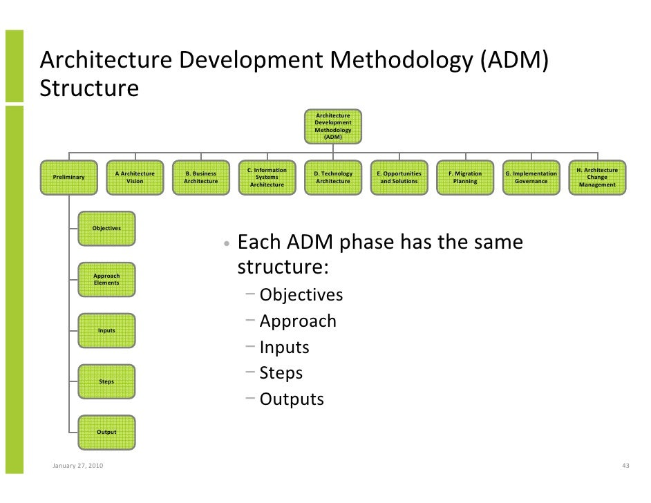 Architecture Design Methodology enterprise architecture implementation and the open group architectur…