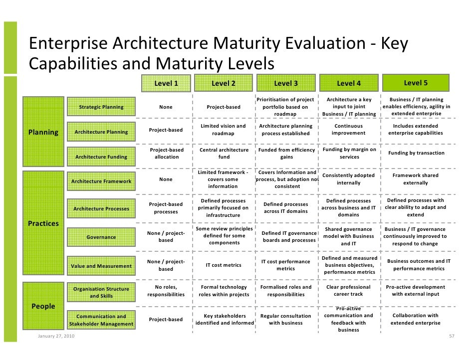 Enterprise architecture implementation and the open group architectur architecture management january 27 2010 56 57 malvernweather Image collections