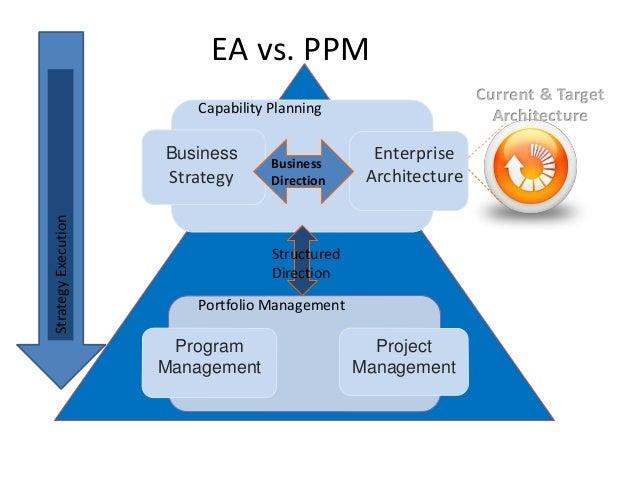 Enterprise architecture project management digital for Enterprise architect vs