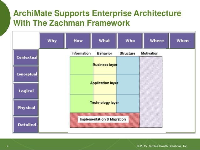 Dissertation On Enterprise Architecture