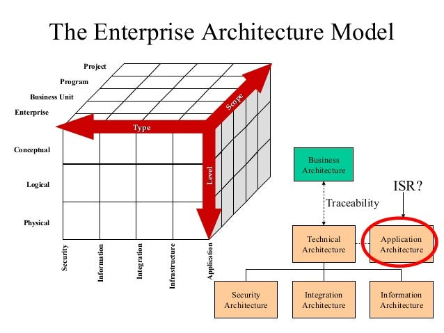 Enterprise arhitecture blueprint objectives certification 4 the enterprise architecture model integration information infrastructure application malvernweather Images