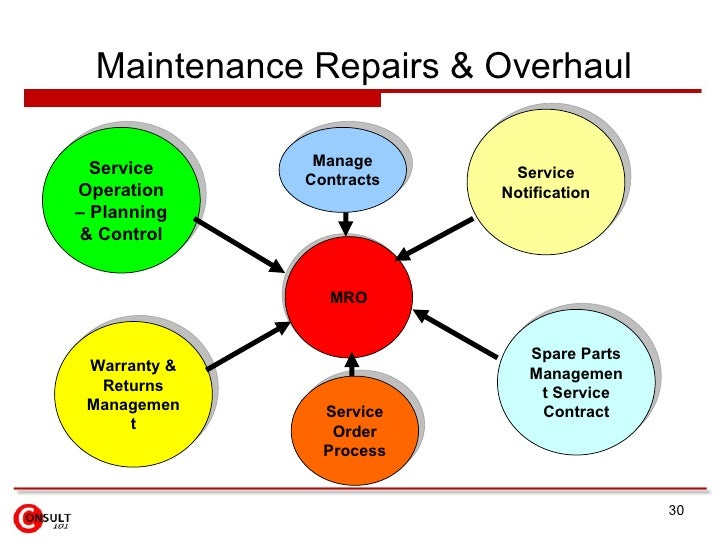 Spare parts inventory management: Five Critical Steps