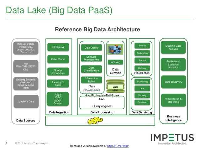 enterprise big data lake: challenges, strategies, maximizing benefits…