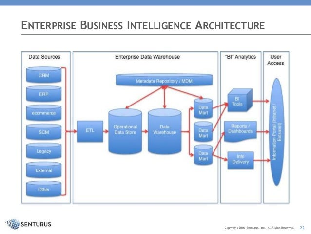 Enterprise business intelligence platforms vs self for Architecture bi