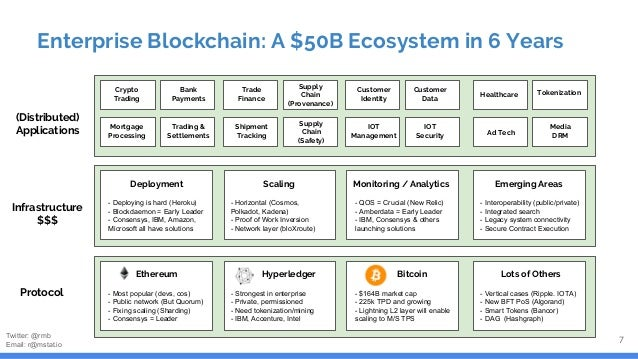 Starting To Build: The Top Protocols 8 Ethereum Hyperledger Bitcoin Characteristics Public, decentralized Closed, permissi...