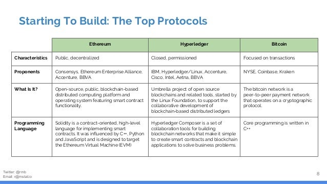 Protocol Explosion: Some Others To Consider 9 Launched / Pilot Not Launched Financial Payments Speed / TPS Financial Payme...