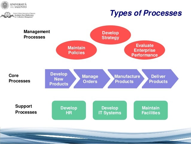 core elements in business process managment