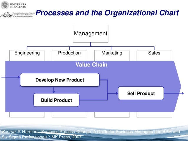 Sessione 6 Business Process Management Pt 1