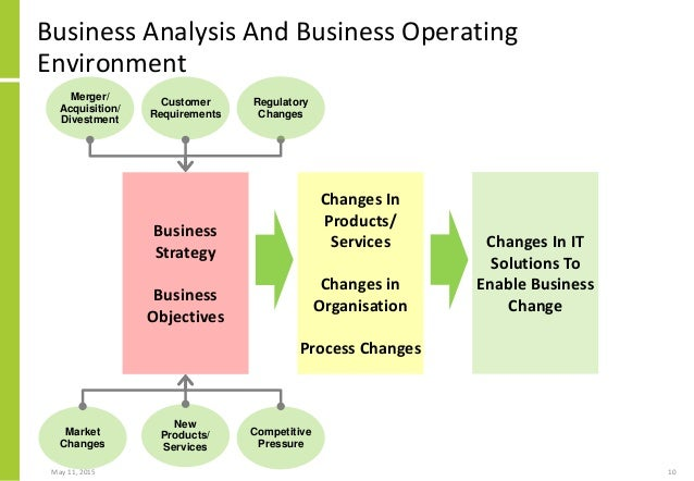 Business operating plan template