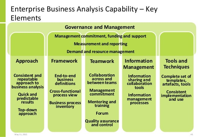 Enterprise business analysis capability strategic asset for busines 43 enterprise business analysis capability pronofoot35fo Image collections