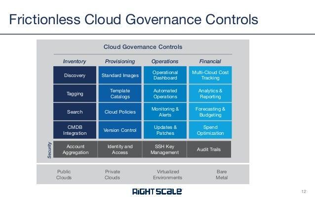 Enterprise Cloud Governance A Frictionless Approach