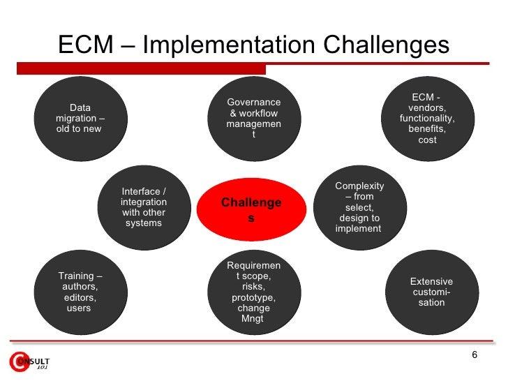 Enterprise Content Management Ecm System