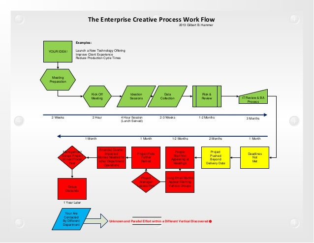 Creative Process Flow Chart Rebellions