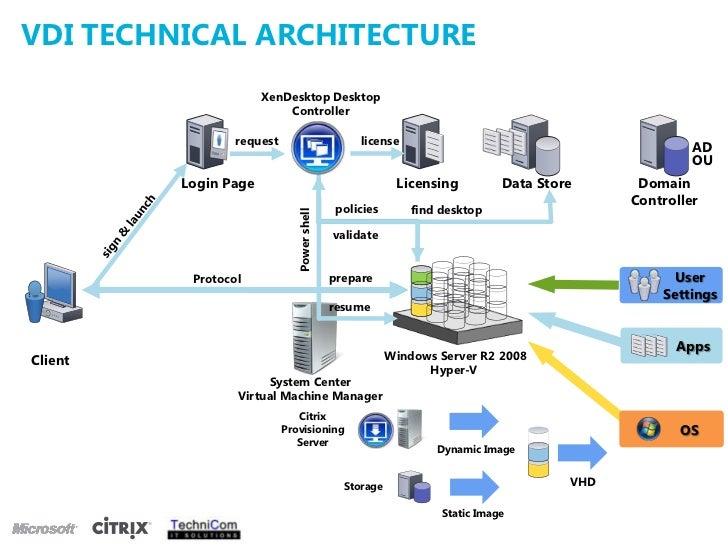 Microsoft Virtual Desktop Infrastructure Diagram Online Schematic
