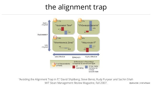 avoiding the alignment trap in information Free essay: executive summary this case analysis discusses the findings in the article 'avoiding the alignment trap', where even though most companies are.