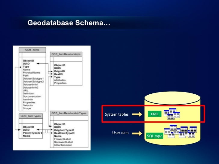 Enterprise geodatabase sql access and administration