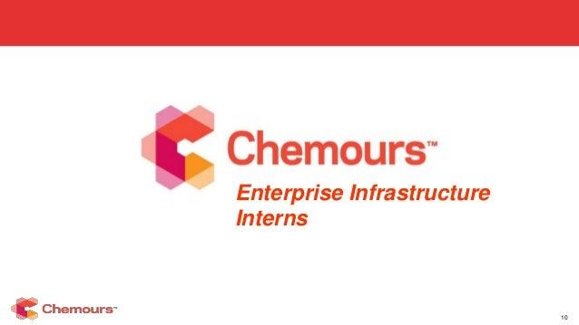 Enterprise Infrastructure Intern Presentation