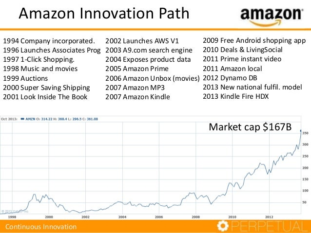 Amazon Innovation Path Market cap $167B Continuous Innovation 1994 Company incorporated. 1996 Launches Associates Prog 199...