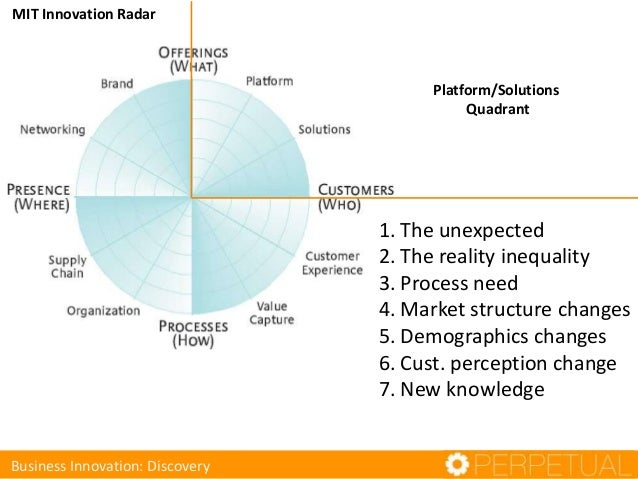 MIT Innovation Radar Business Innovation: Discovery Platform/Solutions Quadrant 1. The unexpected 2. The reality inequalit...