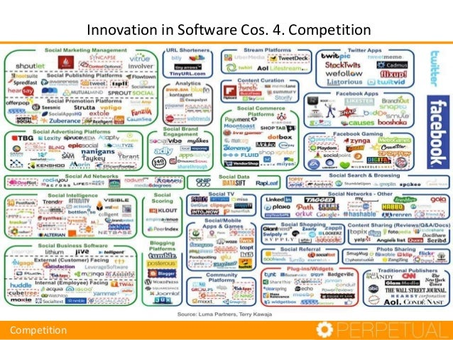 Innovation in Software Cos. 4. Competition Competition