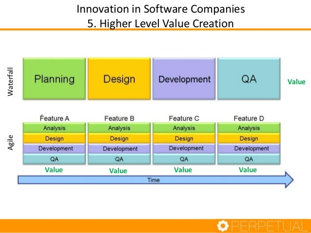 Innovation in Software Companies 5. Higher Level Value Creation Value Value Value Value Value WaterfallAgile