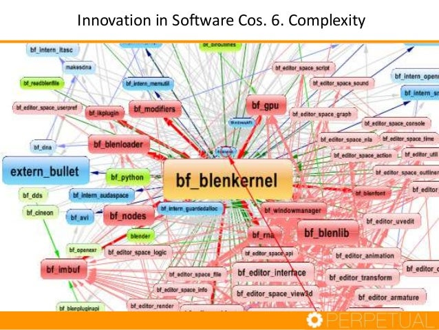 Innovation in Software Cos. 6. Complexity