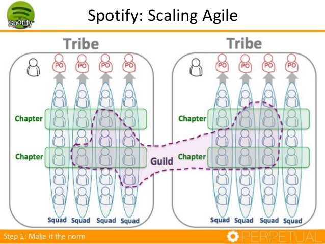Spotify: Scaling Agile Step 1: Make it the norm